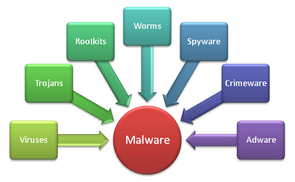 How to Protect your Computer from Malware
