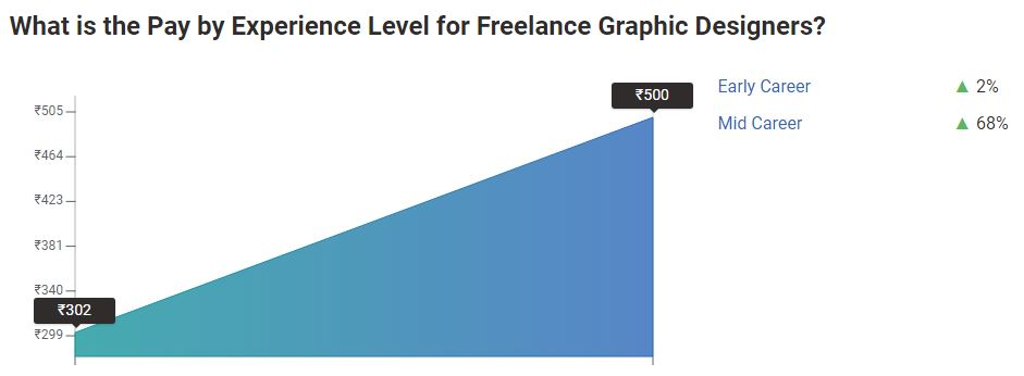 Graphic design pay in India