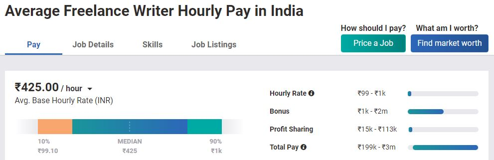 content writing freelance jobs in india