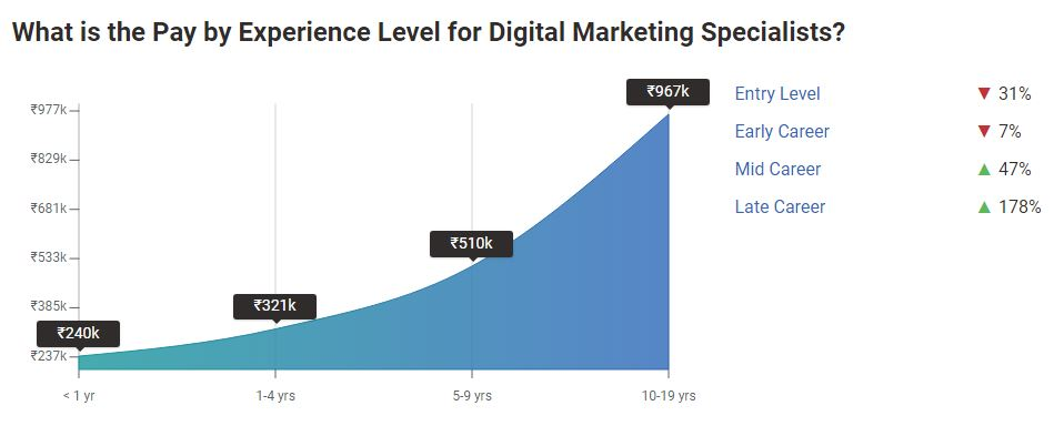 digital marketing pay in India